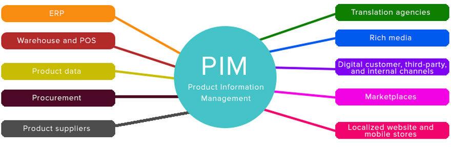 gestion de l'information produit